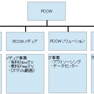 (00008)PCCW 連続増配5年 配当6.6%