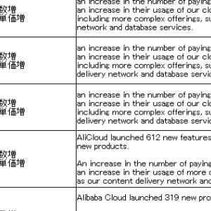 (09988:BABA)アリババ 2020年3末決算 アリババクラウドについて