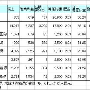 中国の太陽光発電系(売電)銘柄