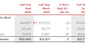 (WBK)ウエストパック銀行 配当4.6% 2020期末決算