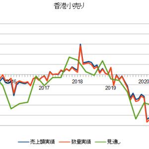 香港の小売り系不動産賃貸銘柄を比較