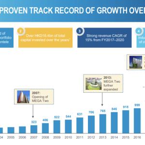 (01686)サンイービジョン 連続増配9年 配当2.4%