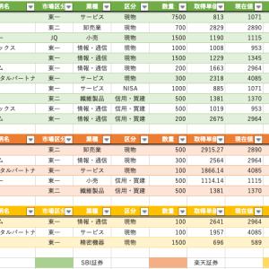 2020/07/05 23,027,483円 #年初来パフォ-9.98%