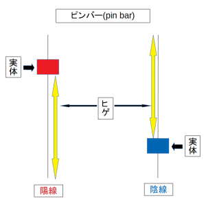 プライスアクショントレード ピンバーEA(概要編)