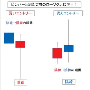 プライスアクショントレード ピンバーEA(トレードルール編4)