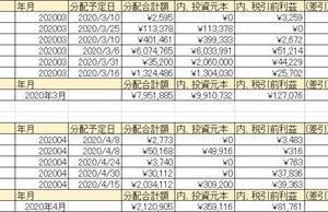 2020年03月のソーシャルレンディング分配金一覧と個別株一覧