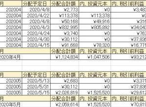 2020年04月のソーシャルレンディング分配金一覧と個別株一覧