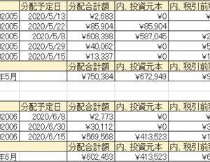 2020年05月のソーシャルレンディング分配金一覧と個別株一覧