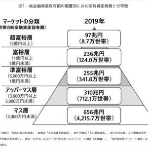 日本の富裕層は133万世帯、純金融資産総額は333兆円と推計