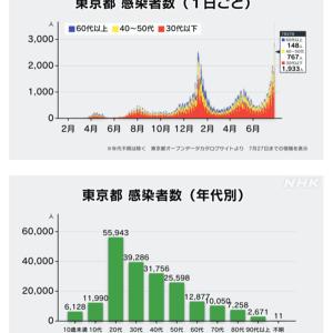 東京のコロナ感染について