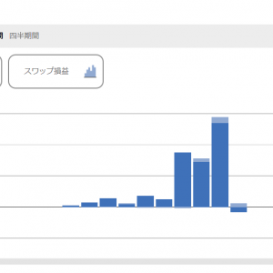 【トラリピ(月次報告)】11月は+54,040円でした