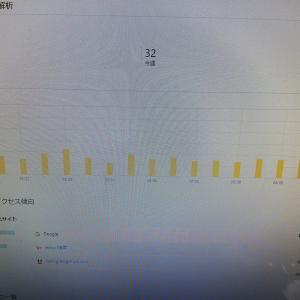 おかげさまで月間1000PV突破することが出来ました。