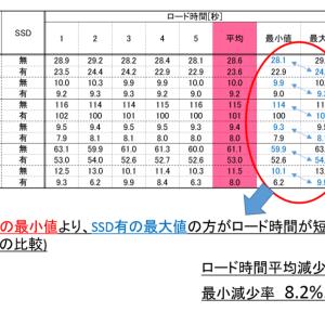 【SSD】レビュー<標準PS4+SSD外付けでロード時間が16%減!>