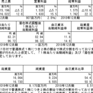 竹本容器(4248)|19年12月期ざっくりレビュー