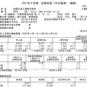 四国化成工業(4099)|21年3月期ざっくりレビュー