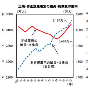 「令和元年版 労働経済の分析」が公表されました