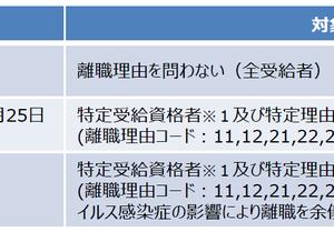 新型コロナウイルス感染症等の影響に対応した給付日数の延長に関する特例について