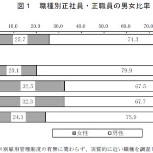 令和元年度雇用均等基本調査・企業調査の結果概要