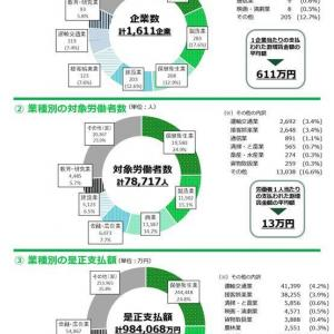 監督指導による賃金不払残業の是正結果(平成31年度・令和元年度)
