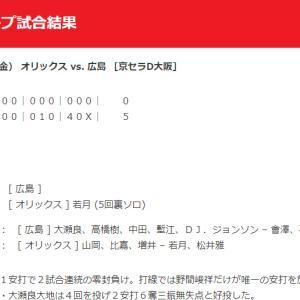 【カープ試合結果】2020年6月5日[オリックス5-0広島]練習試合