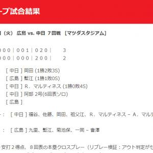 【カープ試合結果】2020年7月28日[広島2-3中日]