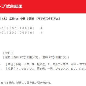 【カープ試合結果】2020年7月30日[広島4-4中日]