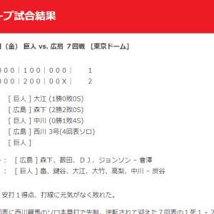 【カープ試合結果】2020年7月31日[巨人2-1広島]