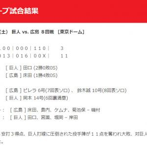 【カープ試合結果】2020年8月1日[巨人11-3広島]