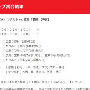 【カープ試合結果】2020年8月5日[ヤクルト1-4広島]