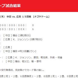 【カープ試合結果】2020年9月3日[中日6-0広島]