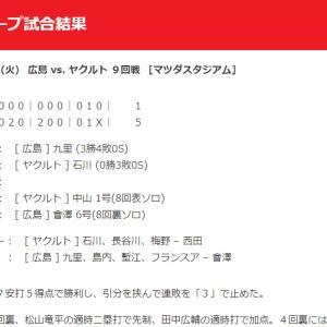 【カープ試合結果】2020年9月8日[広島5-1ヤクルト]