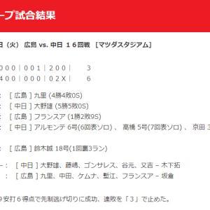 【カープ試合結果】2020年9月15日[広島6-3中日]