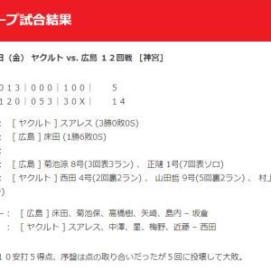 【カープ試合結果】2020年9月18日[ヤクルト14-5広島]