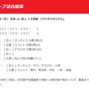 【カープ試合結果】2020年10月1日[広島3-5巨人]