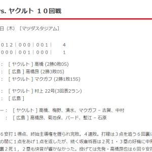 【カープ試合結果】2021年6月24日[広島1-4ヤクルト]高橋昂6回3失点と粘投も、終始主導権を握られ完敗。