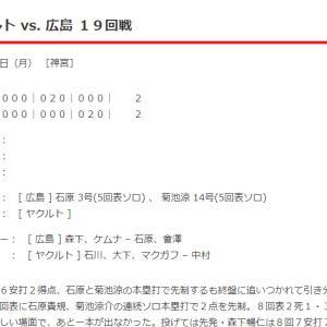 【カープ試合結果】2021年9月20日[ヤクルト2-2広島]森下8回2失点の好投も…。石原3号、菊池涼14号。