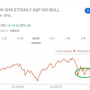 ルールどおりSPXLをS&P500最高値付近で売却