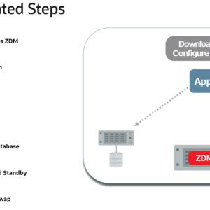 [無料移行ツール]Oracle Zero Downtime Migration(ZDM:Oracle DB無料クラウド移行)