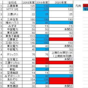 ●決算発表および株主総会終了、日本企業の配当金はどうなるか