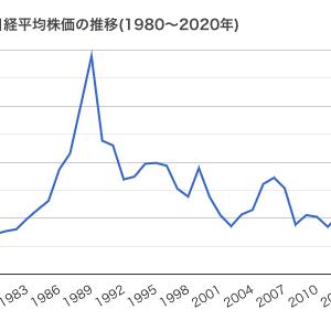 ●アベノミクス前と後の株価と配当金を比較
