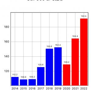 ●S&P500のEPS予想から見る米国株の行方