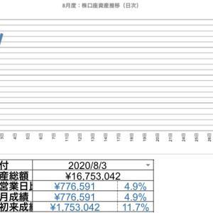 2020.08.03 日次報告