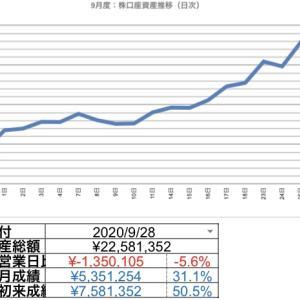 2020.09.29 日次報告