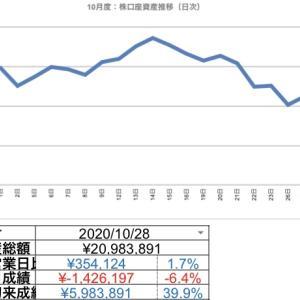 2020.10.28 日次報告