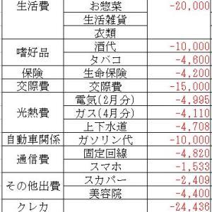 地方在住40代半ばのリアルな給与(2020/05)