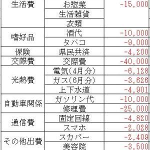 地方在住40代半ばのリアルな給与(2020/07)