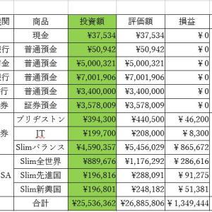 総資産集計(2021'4'15)