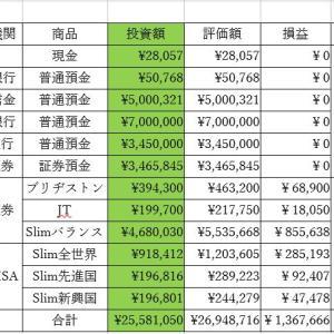 総資産集計(2021'5'15)