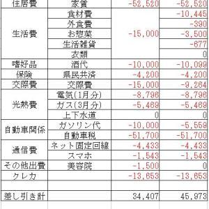 2021年5月度家計簿チェック