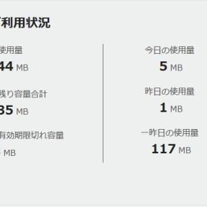 格安SIMの利用量(ギガ)